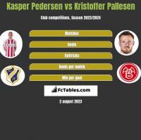 Kasper Pedersen vs Kristoffer Pallesen h2h player stats