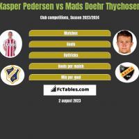 Kasper Pedersen vs Mads Doehr Thychosen h2h player stats