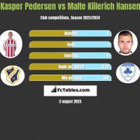 Kasper Pedersen vs Malte Kiilerich Hansen h2h player stats