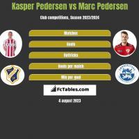 Kasper Pedersen vs Marc Pedersen h2h player stats