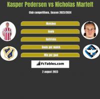 Kasper Pedersen vs Nicholas Marfelt h2h player stats