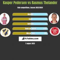 Kasper Pedersen vs Rasmus Thelander h2h player stats