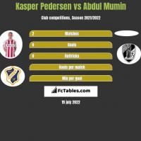 Kasper Pedersen vs Abdul Mumin h2h player stats
