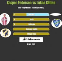 Kasper Pedersen vs Lukas Klitten h2h player stats