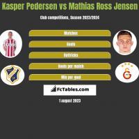 Kasper Pedersen vs Mathias Ross Jensen h2h player stats