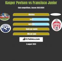 Kasper Povlsen vs Francisco Junior h2h player stats