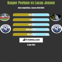 Kasper Povlsen vs Lucas Jensen h2h player stats
