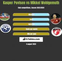 Kasper Povlsen vs Mikkel Wohlgemuth h2h player stats