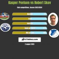 Kasper Povlsen vs Robert Skov h2h player stats