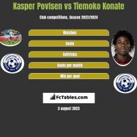 Kasper Povlsen vs Tiemoko Konate h2h player stats