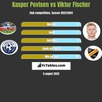 Kasper Povlsen vs Viktor Fischer h2h player stats