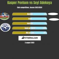 Kasper Povlsen vs Seyi Adekoya h2h player stats