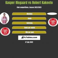 Kasper Risgaard vs Robert Kakeeto h2h player stats