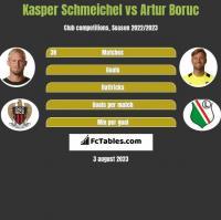 Kasper Schmeichel vs Artur Boruc h2h player stats