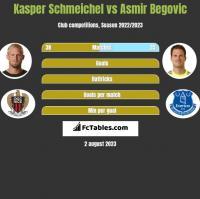 Kasper Schmeichel vs Asmir Begović h2h player stats