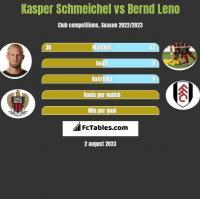 Kasper Schmeichel vs Bernd Leno h2h player stats