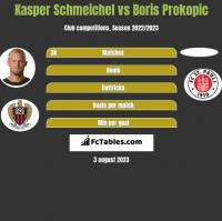 Kasper Schmeichel vs Boris Prokopic h2h player stats