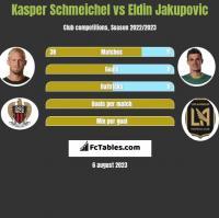 Kasper Schmeichel vs Eldin Jakupovic h2h player stats