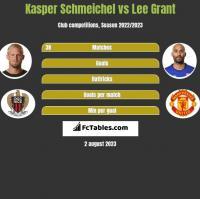 Kasper Schmeichel vs Lee Grant h2h player stats