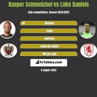 Kasper Schmeichel vs Luke Daniels h2h player stats