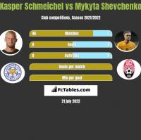Kasper Schmeichel vs Mykyta Shevchenko h2h player stats