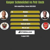 Kasper Schmeichel vs Petr Cech h2h player stats