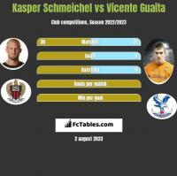 Kasper Schmeichel vs Vicente Guaita h2h player stats