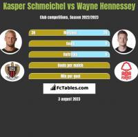 Kasper Schmeichel vs Wayne Hennessey h2h player stats