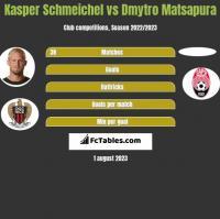 Kasper Schmeichel vs Dmytro Matsapura h2h player stats