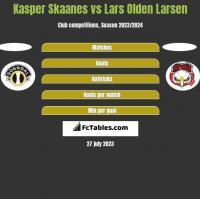 Kasper Skaanes vs Lars Olden Larsen h2h player stats