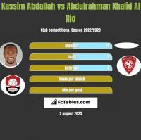 Kassim Abdallah vs Abdulrahman Khalid Al Rio h2h player stats