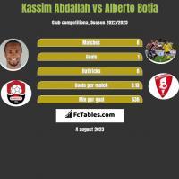 Kassim Abdallah vs Alberto Botia h2h player stats