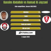 Kassim Abdallah vs Hamad Al Jayzani h2h player stats