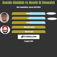 Kassim Abdallah vs Husein Al Shuwaish h2h player stats