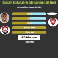 Kassim Abdallah vs Mohammed Al Amri h2h player stats
