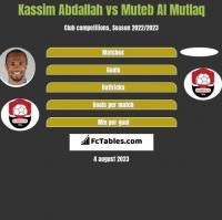Kassim Abdallah vs Muteb Al Mutlaq h2h player stats