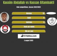 Kassim Abdallah vs Hassan Altambakti h2h player stats