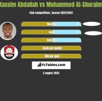 Kassim Abdallah vs Mohammed Al-Shoraimi h2h player stats