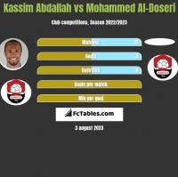 Kassim Abdallah vs Mohammed Al-Doseri h2h player stats