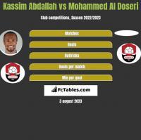 Kassim Abdallah vs Mohammed Al Doseri h2h player stats