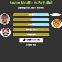 Kassim Abdallah vs Faris Abdi h2h player stats