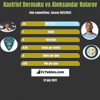 Kastriot Dermaku vs Aleksandar Kolarov h2h player stats