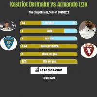Kastriot Dermaku vs Armando Izzo h2h player stats