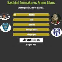 Kastriot Dermaku vs Bruno Alves h2h player stats