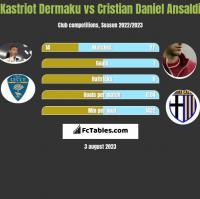 Kastriot Dermaku vs Cristian Daniel Ansaldi h2h player stats