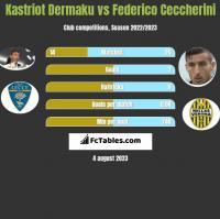 Kastriot Dermaku vs Federico Ceccherini h2h player stats