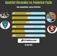Kastriot Dermaku vs Federico Fazio h2h player stats