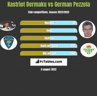 Kastriot Dermaku vs German Pezzela h2h player stats