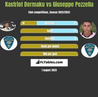 Kastriot Dermaku vs Giuseppe Pezzella h2h player stats