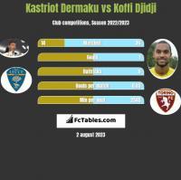 Kastriot Dermaku vs Koffi Djidji h2h player stats